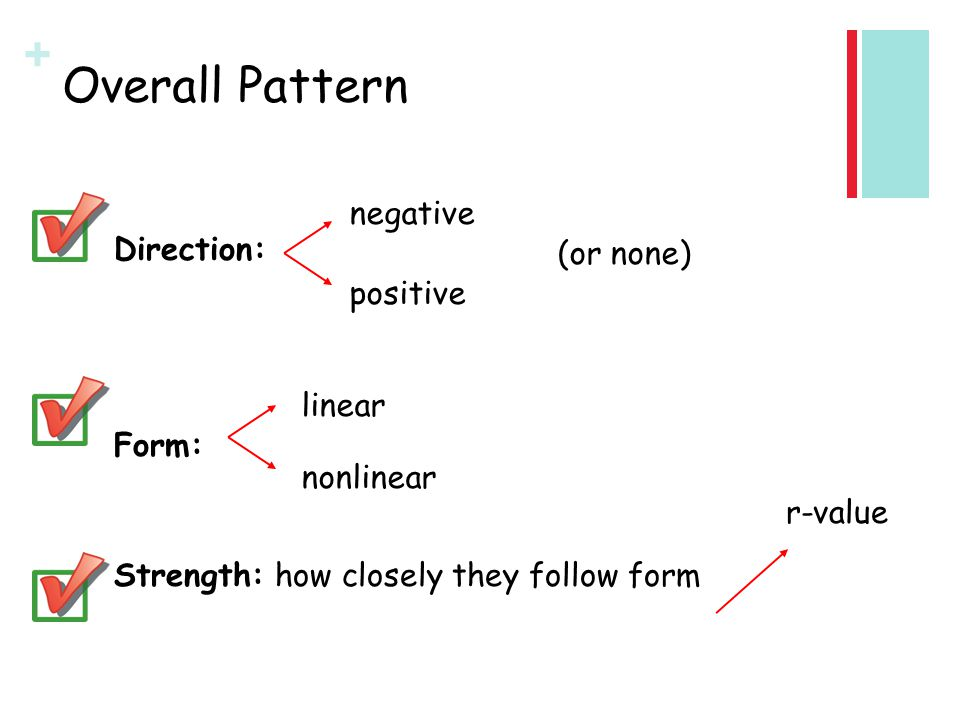 Overall Pattern Direction: negative (or none) positive Form: