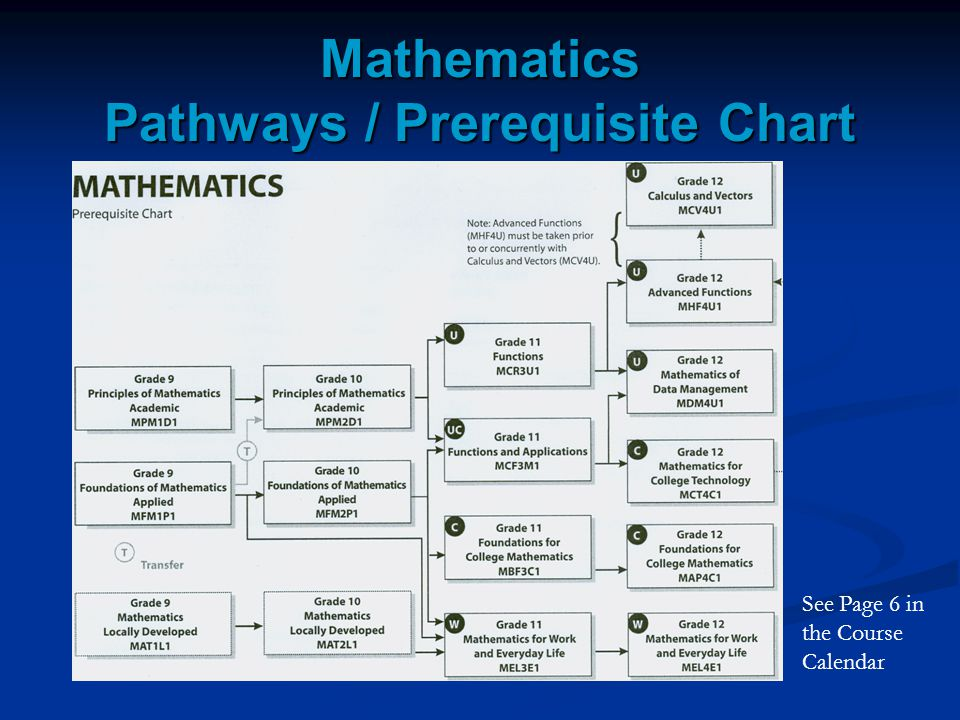Mathematics Pathways / Prerequisite Chart
