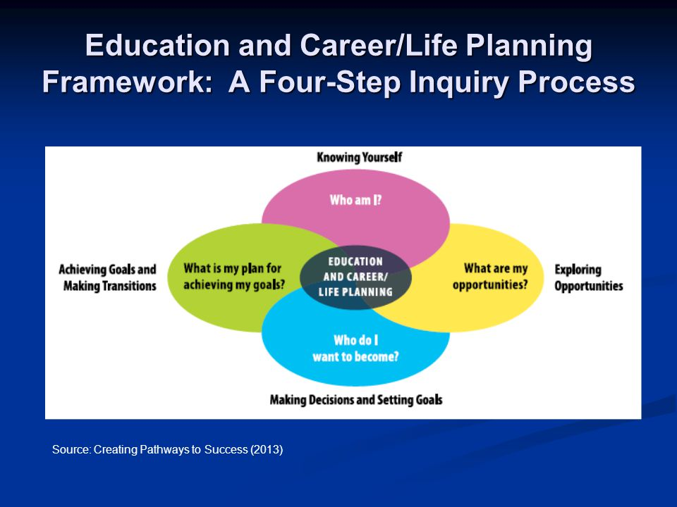Education and Career/Life Planning Framework: A Four-Step Inquiry Process