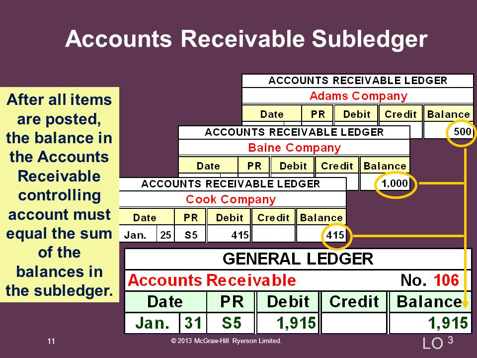 accounts receivable and information View this sample resume for accounts receivable, or download the accounts receivable resume template in word.