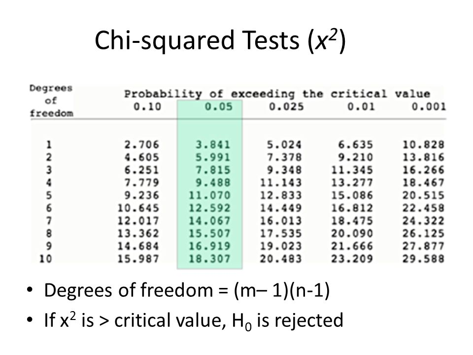 You would not go and count every single flower ppt video for Chi square table 99 degrees of freedom