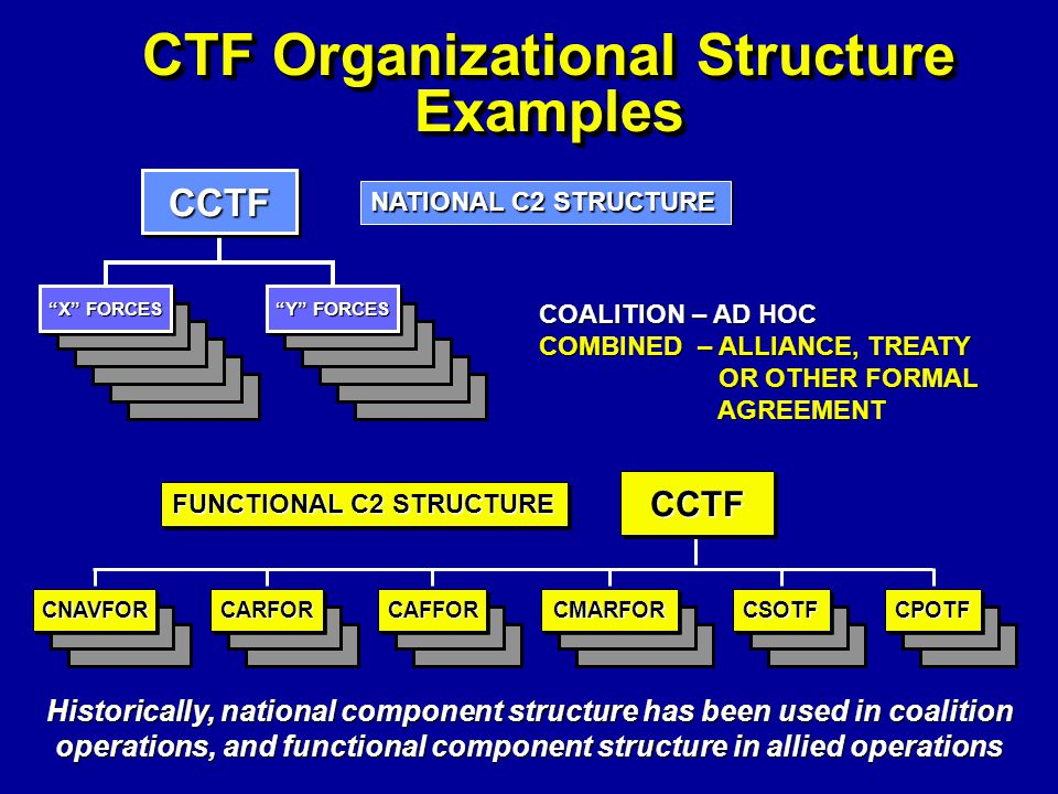alternative courses of action in organization chart Organisation or organization  spelling is also with a 'z' and as an alternative with an 's' if you follow the guidance  1 the action of.