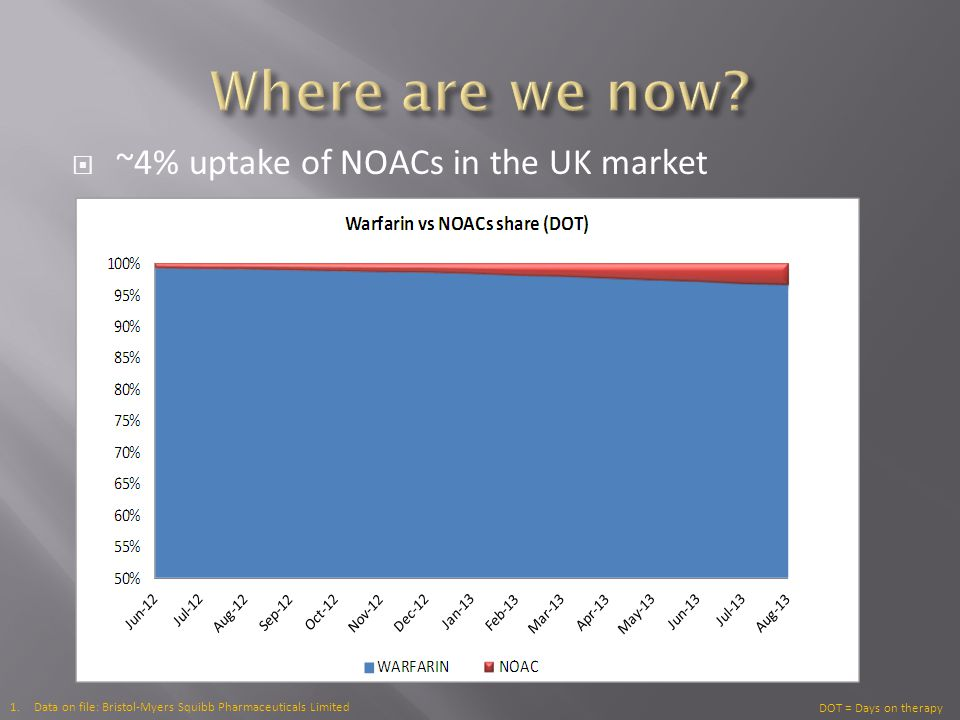 Where are we now ~4% uptake of NOACs in the UK market
