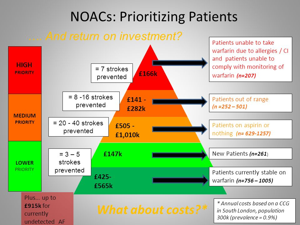 NOACs: Prioritizing Patients