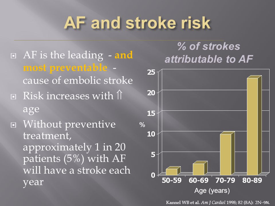 % of strokes attributable to AF