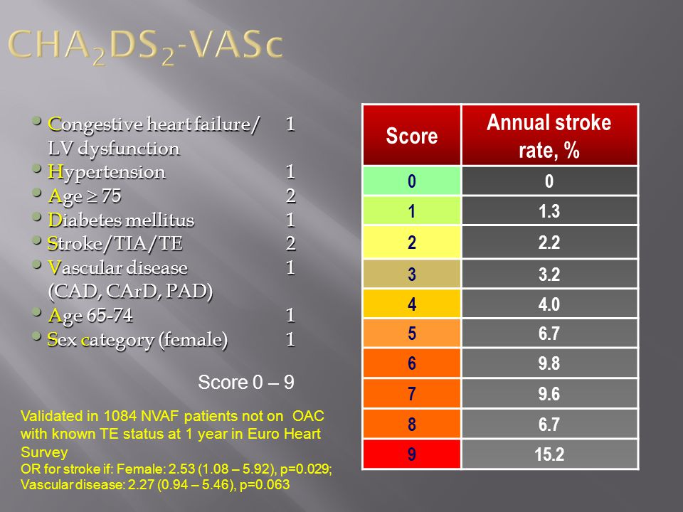 CHA2DS2-VASc Annual stroke rate, % Score