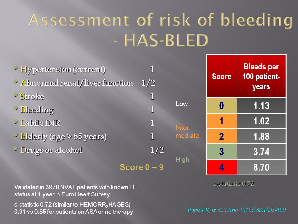 Assessment of risk of bleeding - HAS-BLED