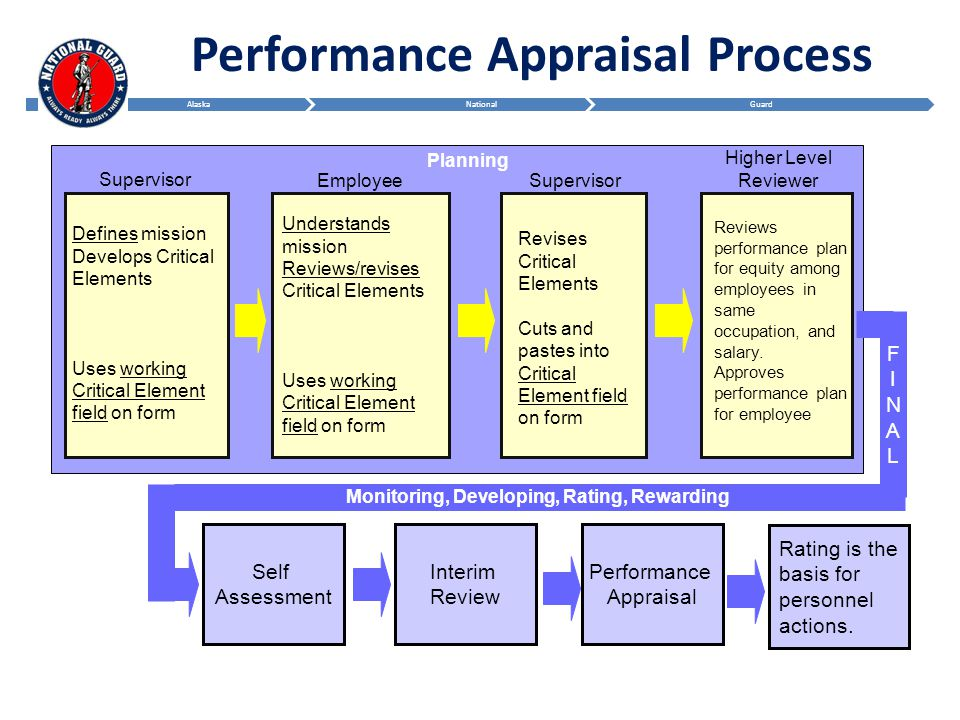 review of performance appraisal system of By ken lloyd  several performance appraisal systems exist, from classic to cutting-edge some of these employee-evaluation systems work better than others, and there is some overlap among the various systems.