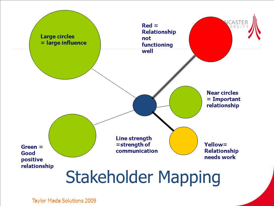 Stakeholder Map Template Powerpoint