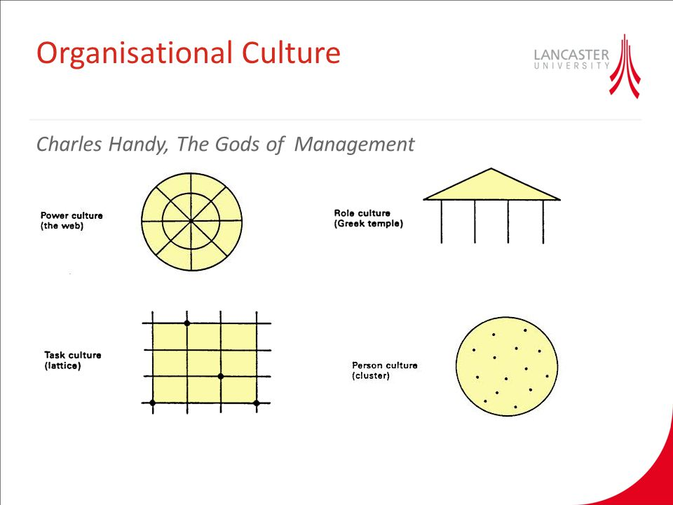 cultural analysis of the organization theory of management What is organizational culture a system of meaning shared by the organization's members cultural values are collective beliefs, assumptions, and feelings about what things are good, normal, rational, valuable, etc.