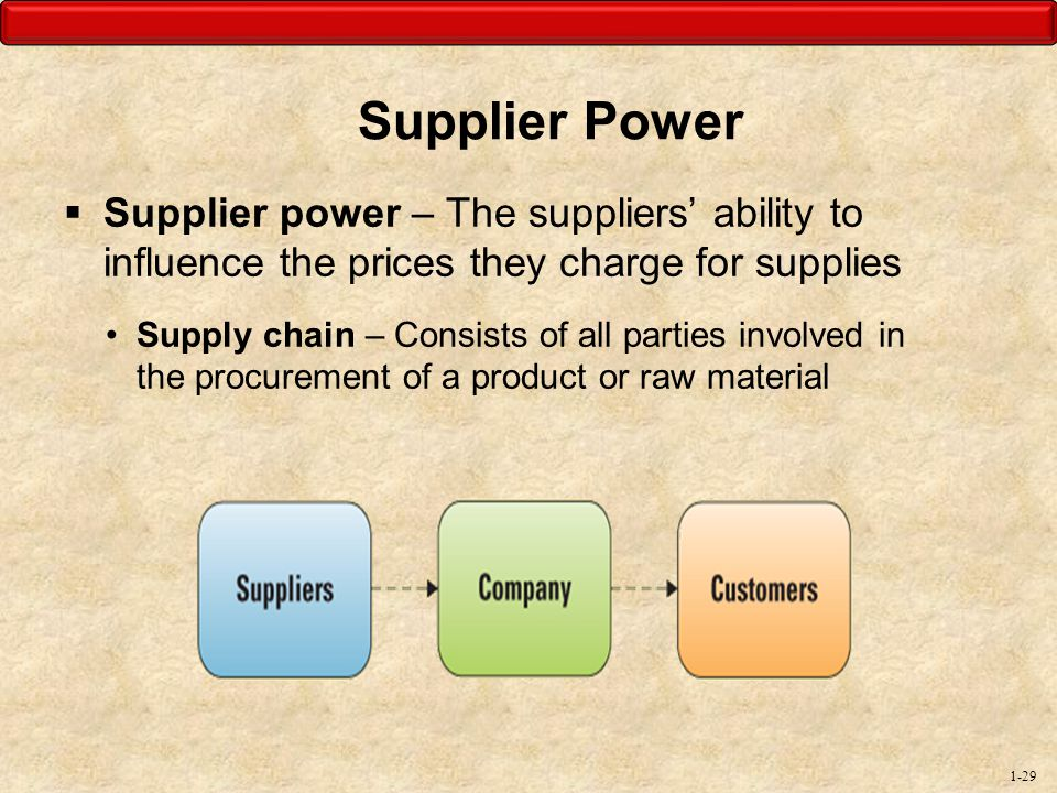 Supplier Power Supplier power – The suppliers' ability to influence the prices they charge for supplies.