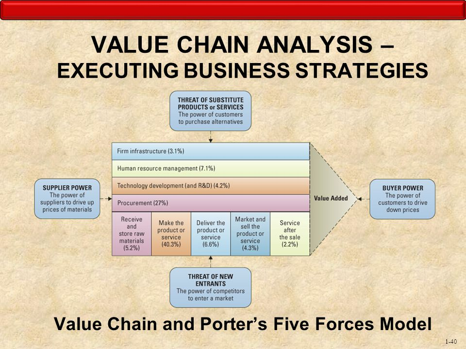 value chain analysis tomtom New topic value chain analysis coca cola value chain analysis and starbucks coffee new topic value chain analysis example university a value chain analysis of mcdonalds value chain similarities between supply chain and chain value walmart supply chain management analysis chain coca cola supply chain analysis conducting a customer value analysis.