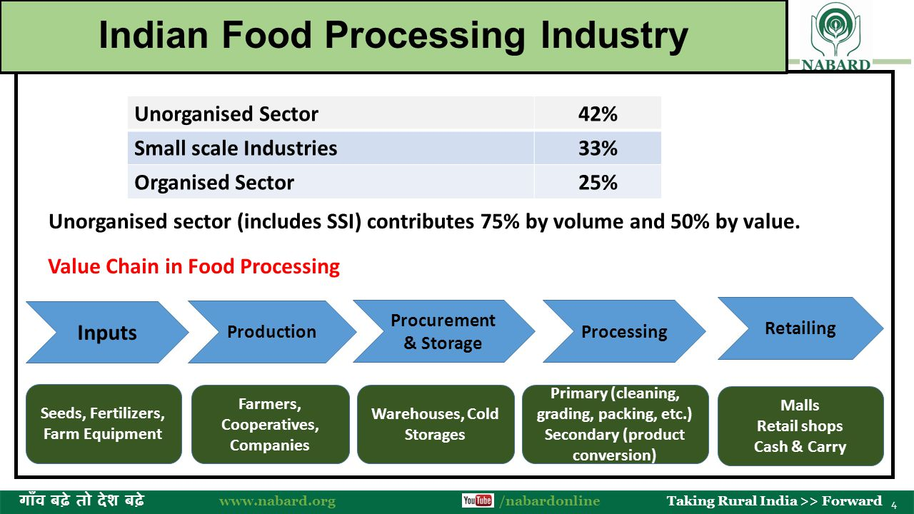 The Food Processing Industry in India: Investment Prospects