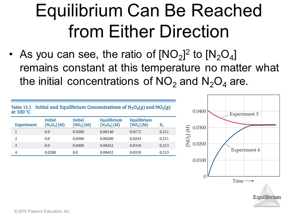 Equilibrium Can Be Reached from Either Direction