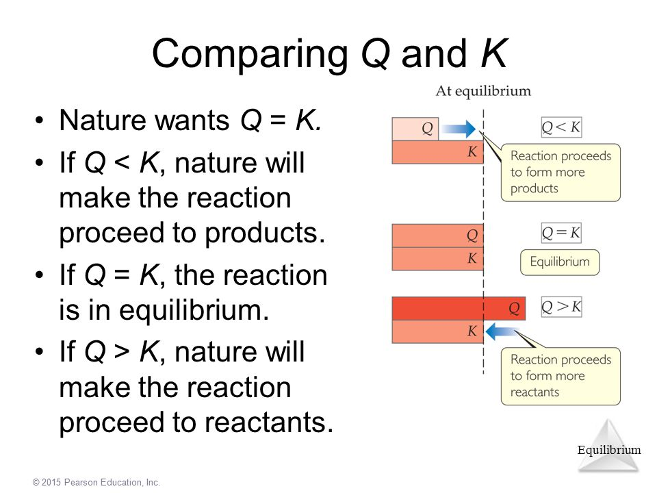 Comparing Q and K Nature wants Q = K.