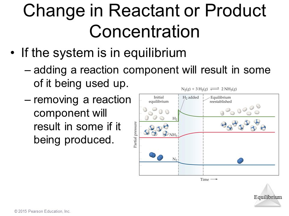 Change in Reactant or Product Concentration