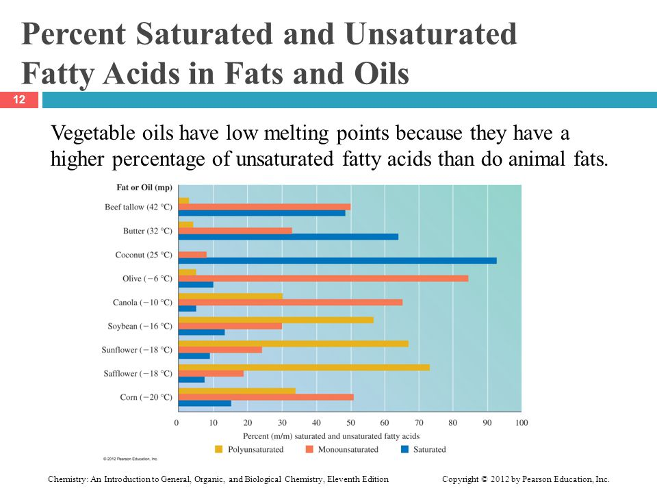 Percent Saturated and Unsaturated Fatty Acids in Fats and Oils