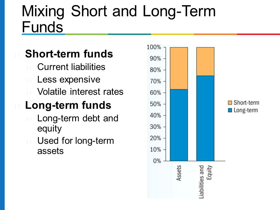 Mixing Short and Long-Term Funds