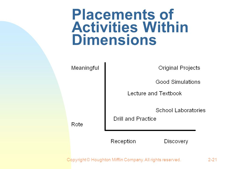 Placements of Activities Within Dimensions
