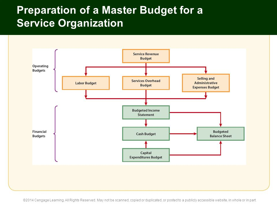 preparing a master budget How can the answer be improved.