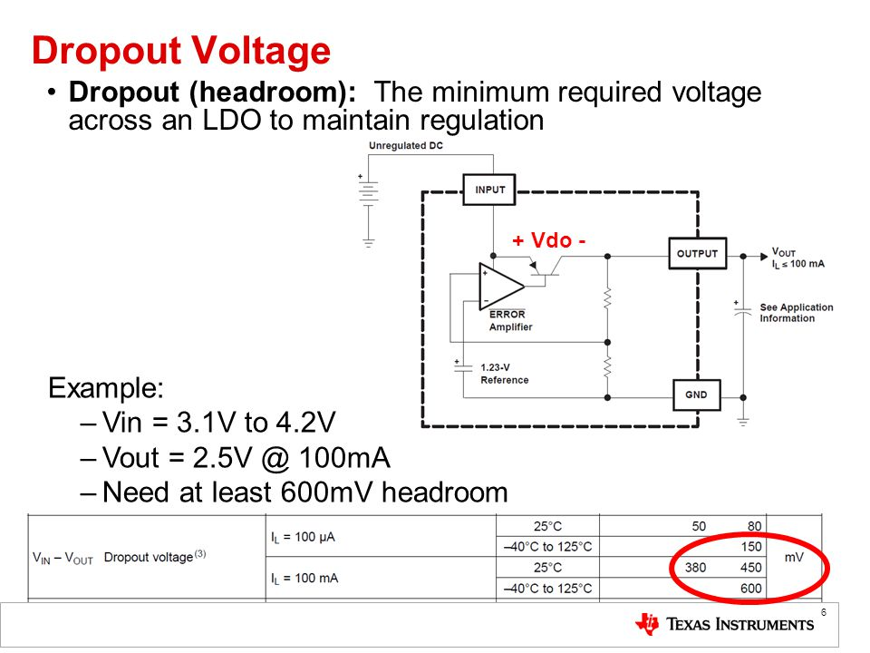 Dropout Voltage Dropout (headroom): The minimum required voltage across an LDO to maintain regulation.