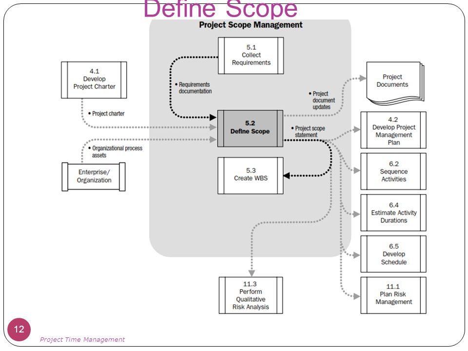 Define Scope Project Time Management