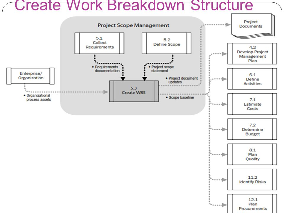 requirements breakdown structure Understanding breakdown structures in project planning and controlling of project work product breakdown structure requirements on your project.