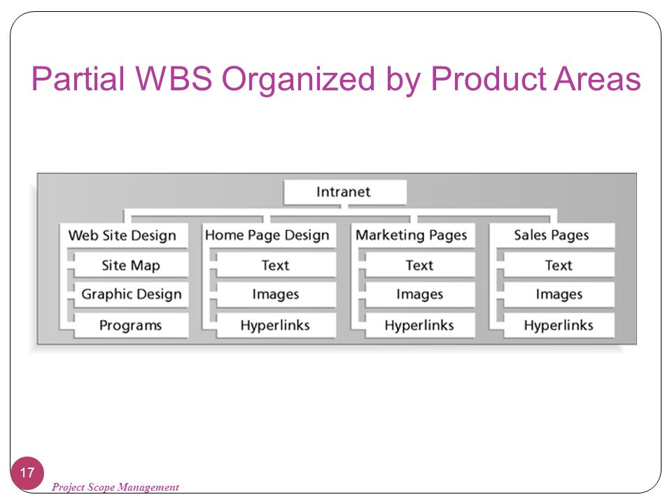 Partial WBS Organized by Product Areas