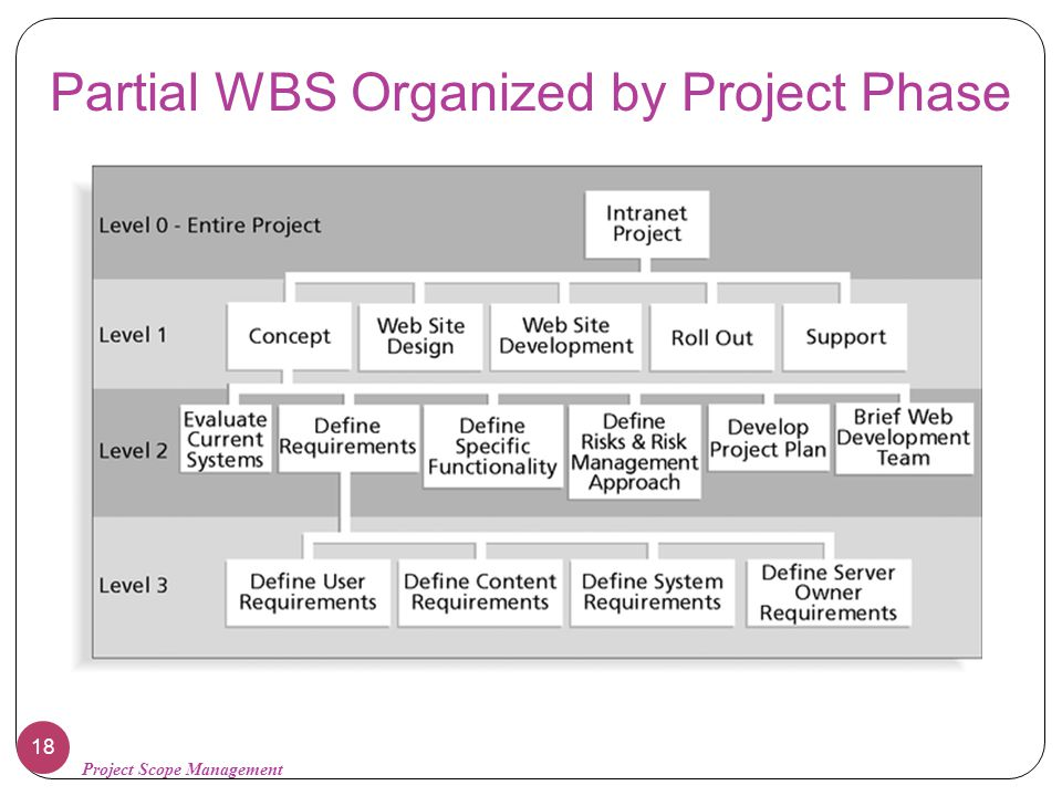 Partial WBS Organized by Project Phase