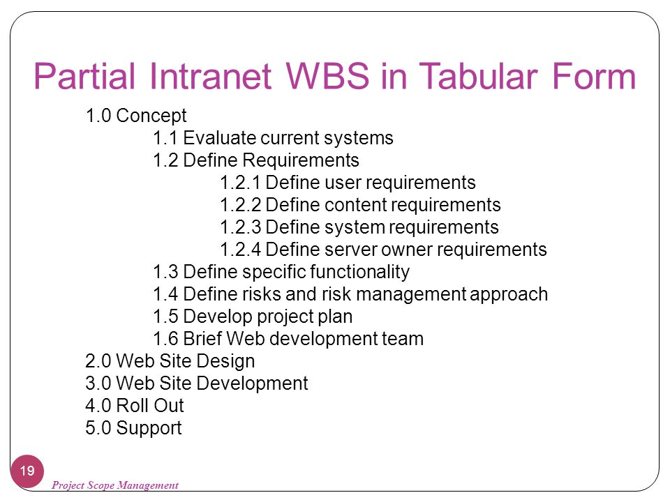 Partial Intranet WBS in Tabular Form