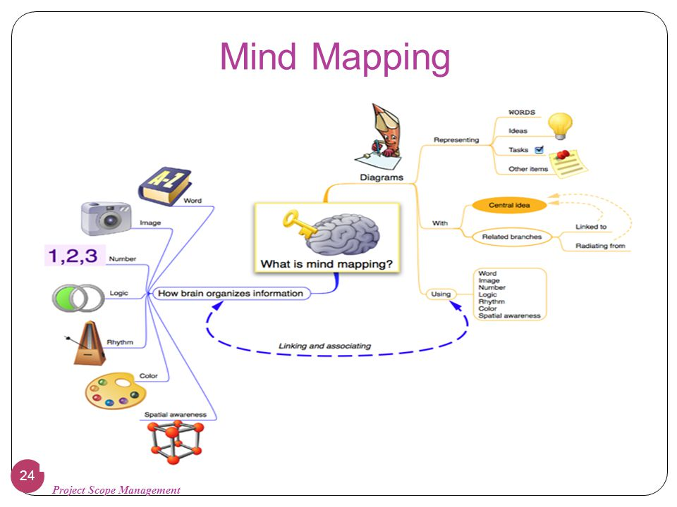 Mind Mapping Project Scope Management