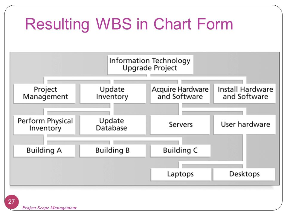 Resulting WBS in Chart Form