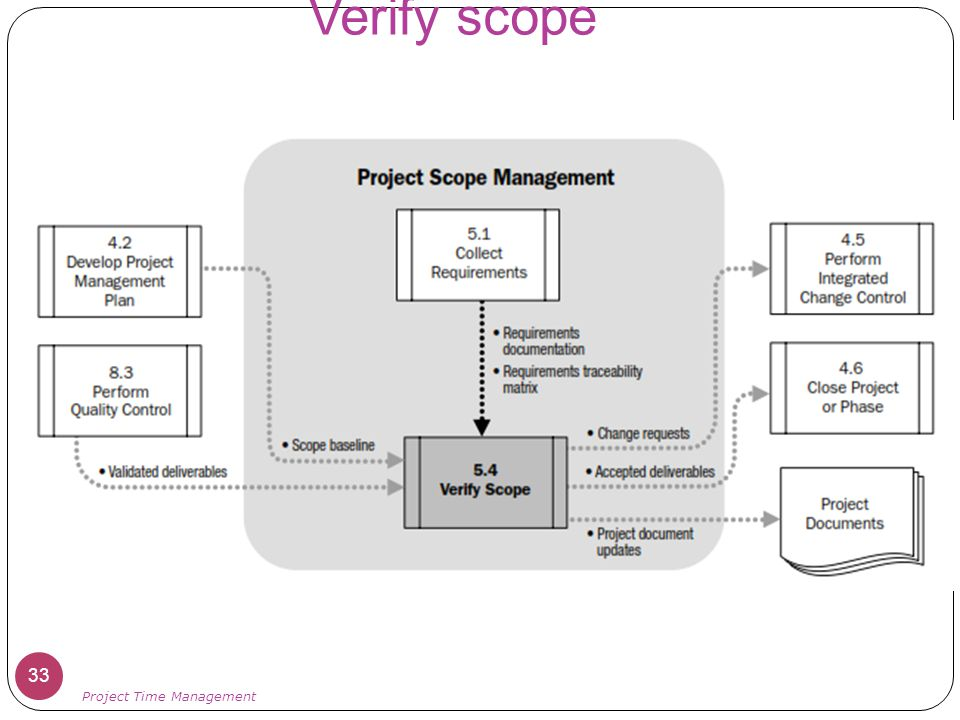 Verify scope Project Time Management