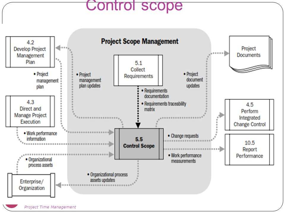Control scope Project Time Management
