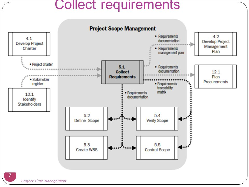 Collect requirements Project Time Management