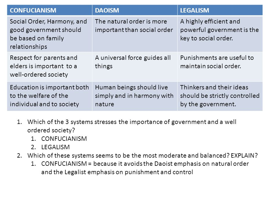CONFUCIANISM DAOISM. LEGALISM. Social Order, Harmony, and good government should be based on family relationships.