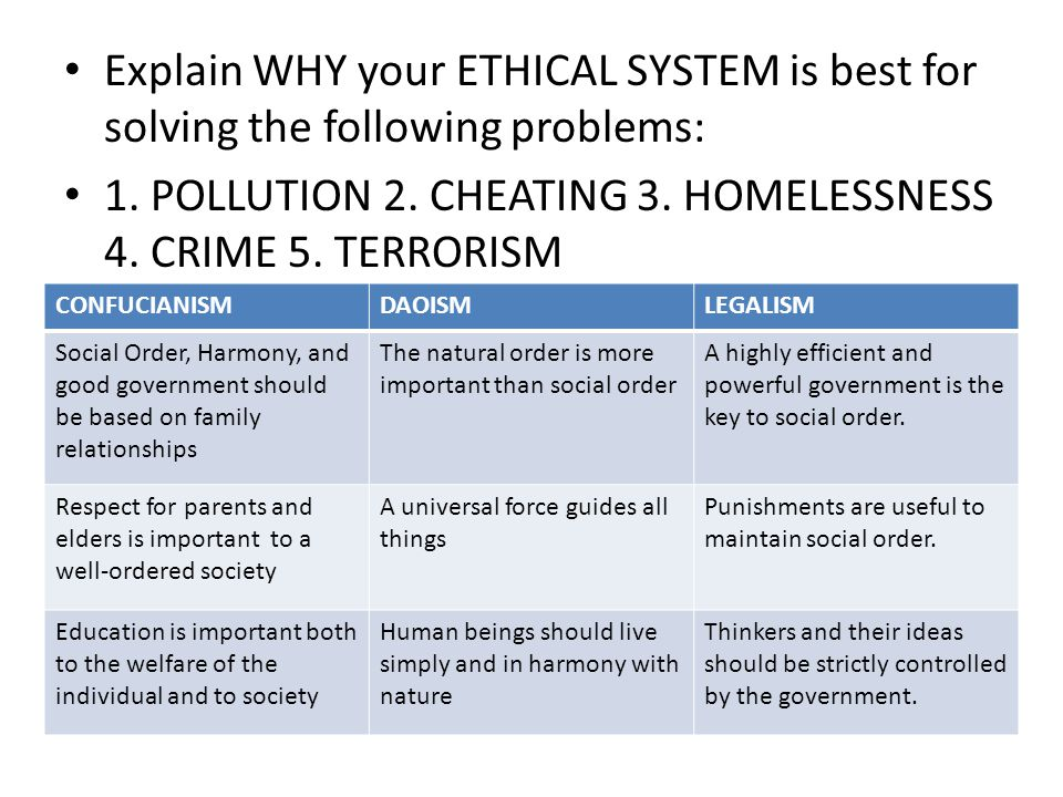 1. POLLUTION 2. CHEATING 3. HOMELESSNESS 4. CRIME 5. TERRORISM