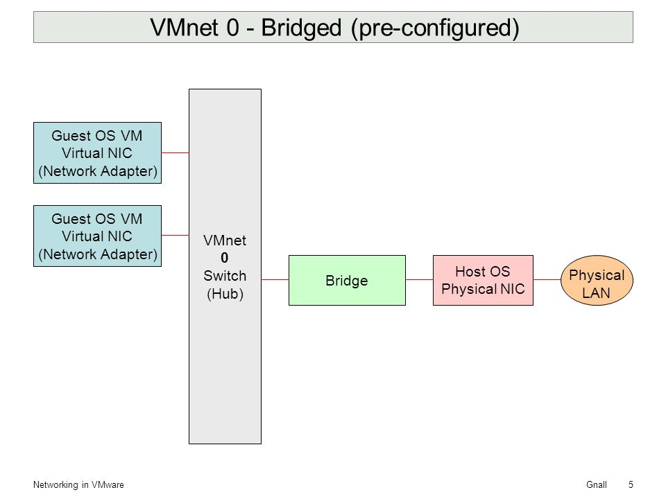 how to fix bridged networking in vmware player