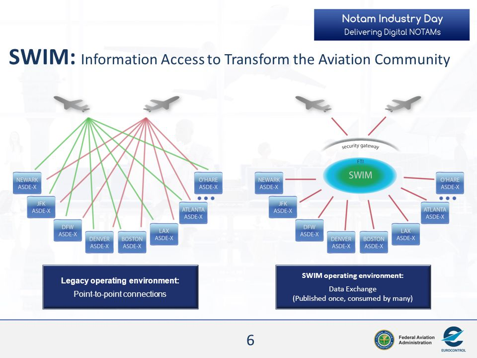 SWIM: Information Access to Transform the Aviation Community
