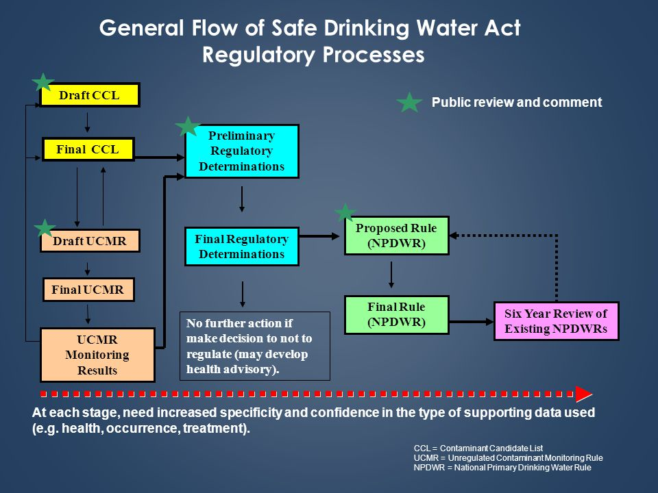 Section  Of The Safe Drinking Water Act