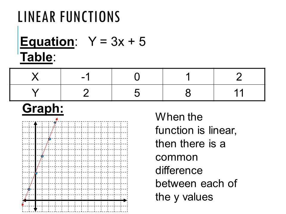Superior Linear Functions Equation: Y U003d 3x + 5 Table: Graph: X  1