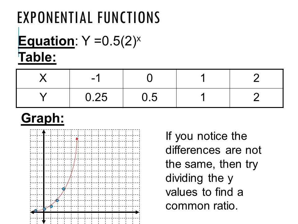 Graphing exponential functions worksheet answers algebra 2