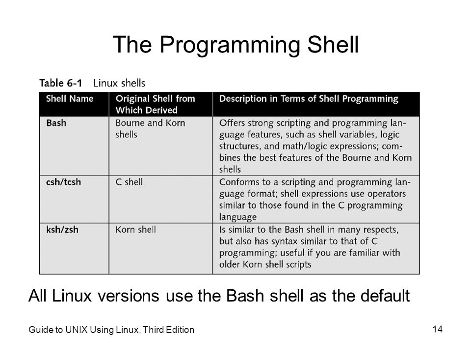 The Programming Shell All Linux versions use the Bash shell as the default.