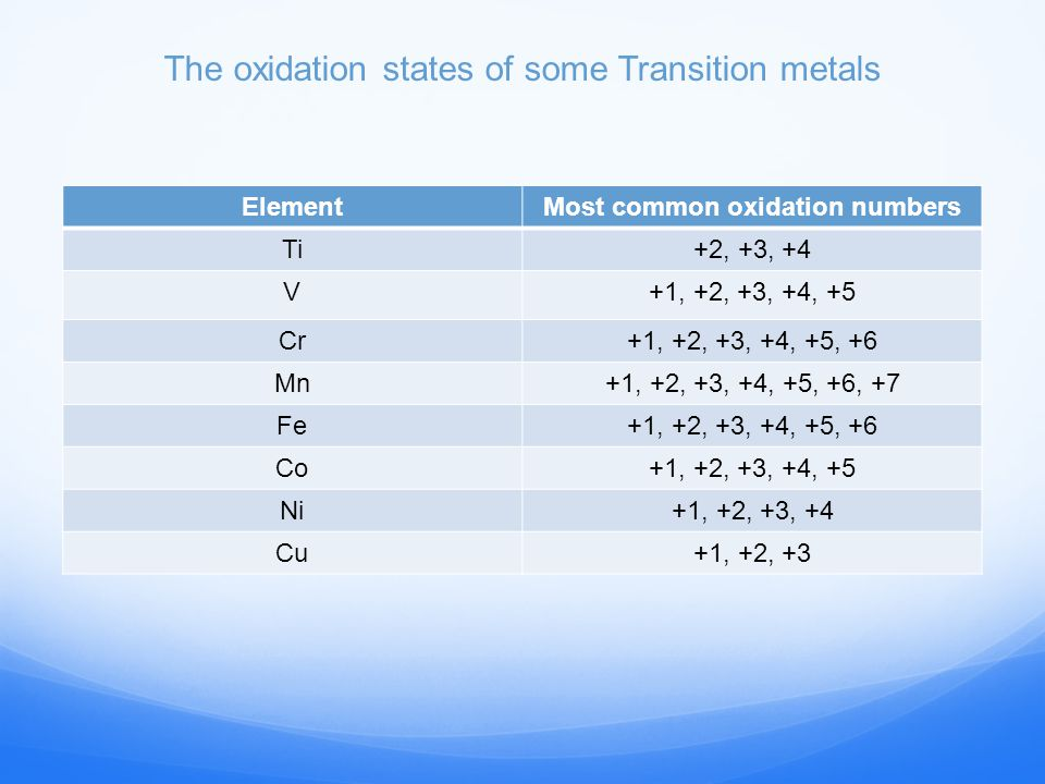transition metals  oxidations states and numbers