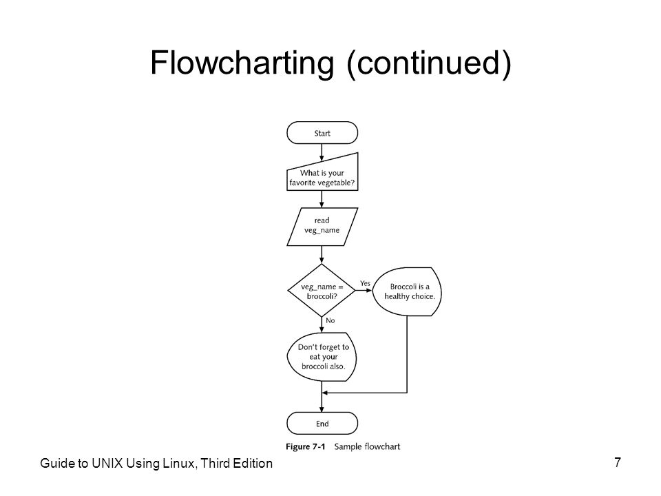 Flowcharting (continued)
