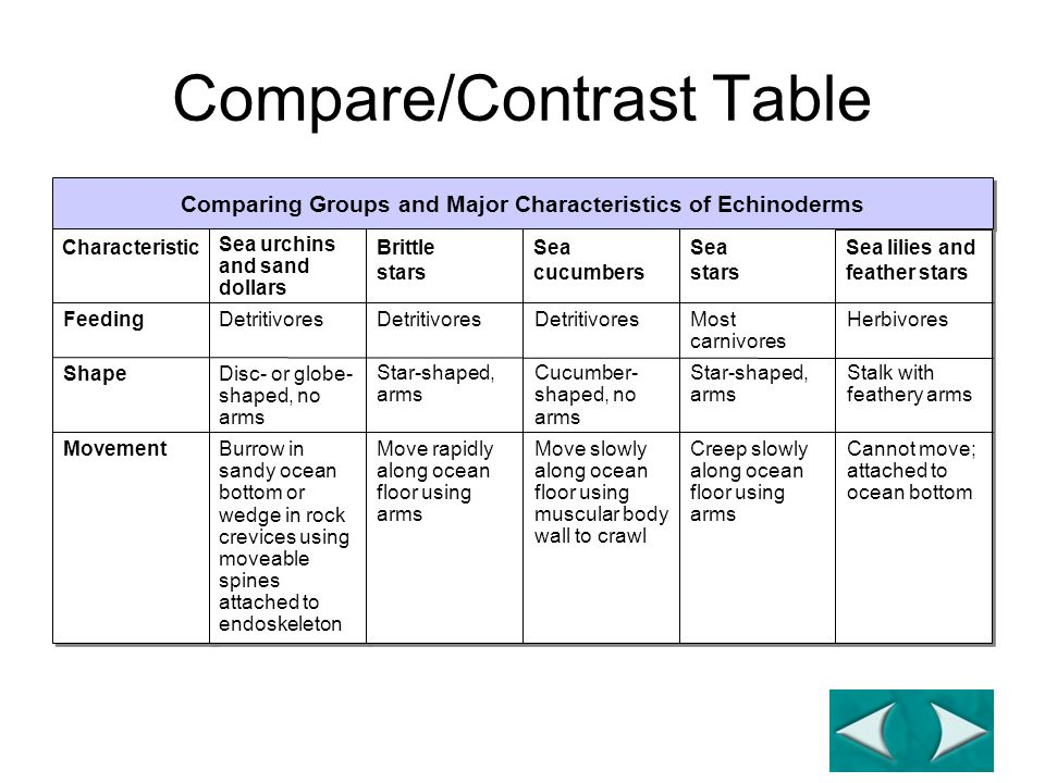 compare and contrast the welcome table Compare and contrast essay sample compare and contrast essay samples analysis example of compare and contrast essay.