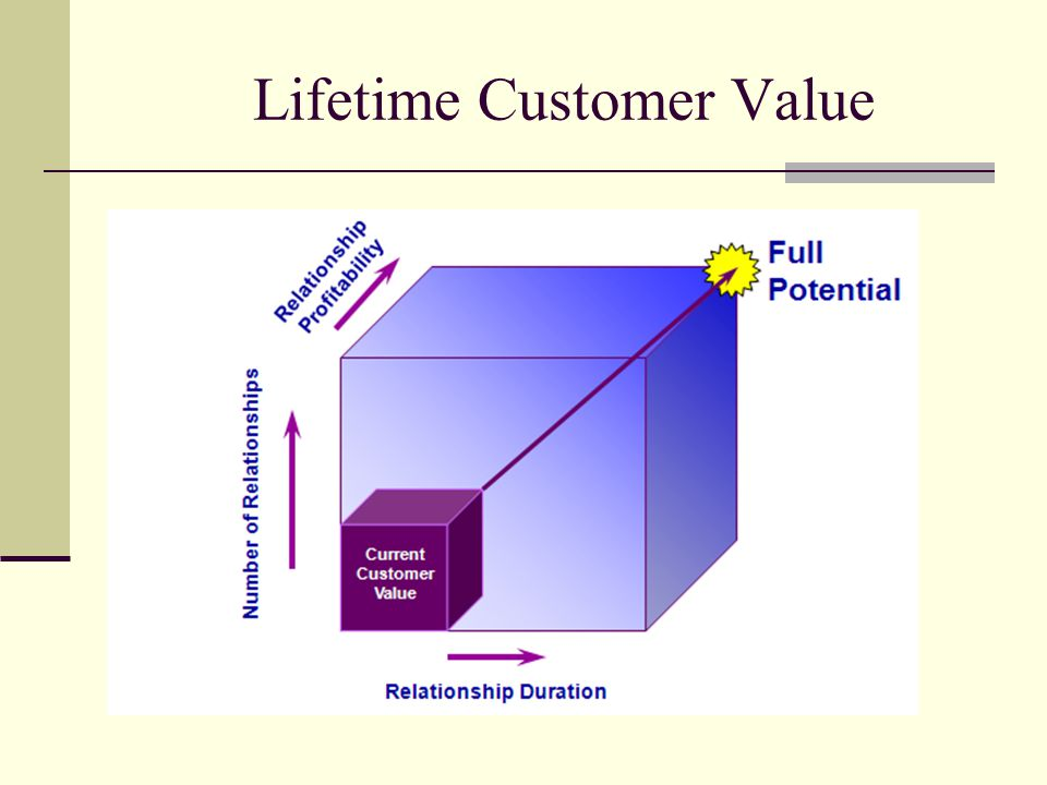 CUSTOMER RELATIONSHIP MANAGEMENT: ITS DIMENSIONS AND EFFECT ON CUSTOMER OUTCOMES