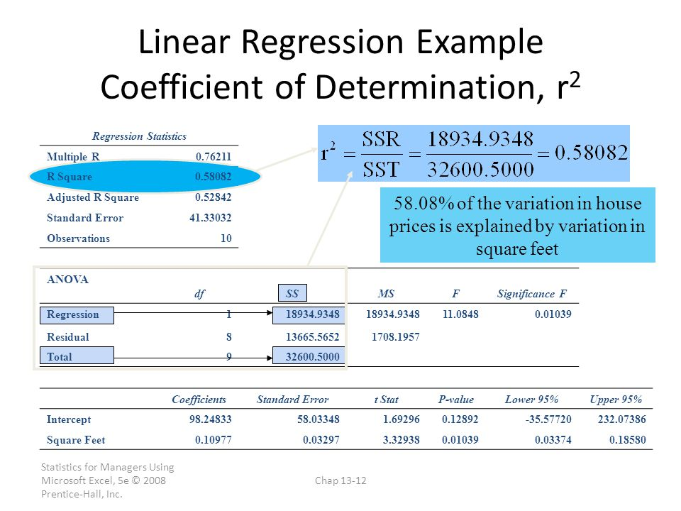 Linear Regression Example Coefficient of Determination, r2