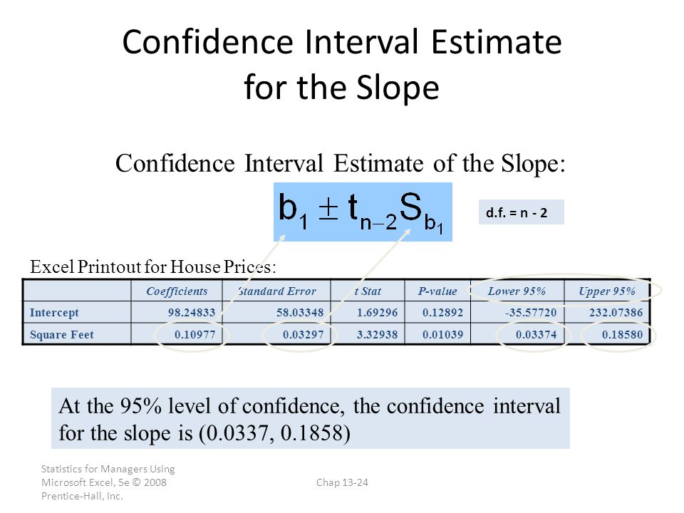Confidence Interval Estimate for the Slope
