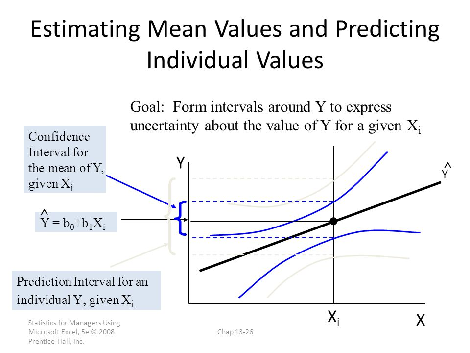 Estimating Mean Values and Predicting Individual Values